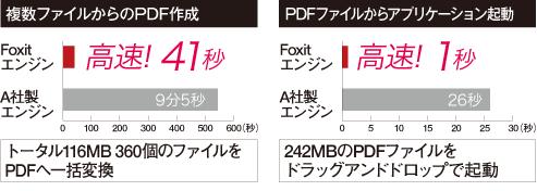 Foxit Readerのエンジン搭載
