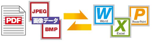 PDFファイルからOfficeファイルへ変換