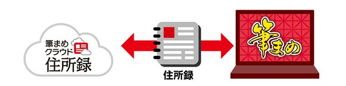 ネットで顧客住所録を管理・共有 筆まめクラウド住所録連携