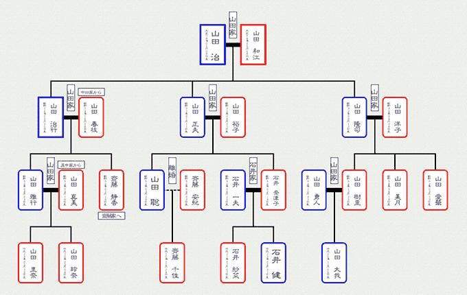 「親戚まっぷシリーズ つくれる家系図2」とは