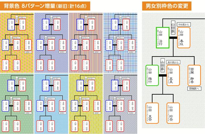 背景色の変更、家系図の個人欄枠のカラー設定が可能