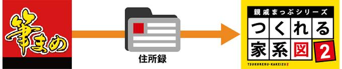 「筆まめ」の住所録データと連携できる