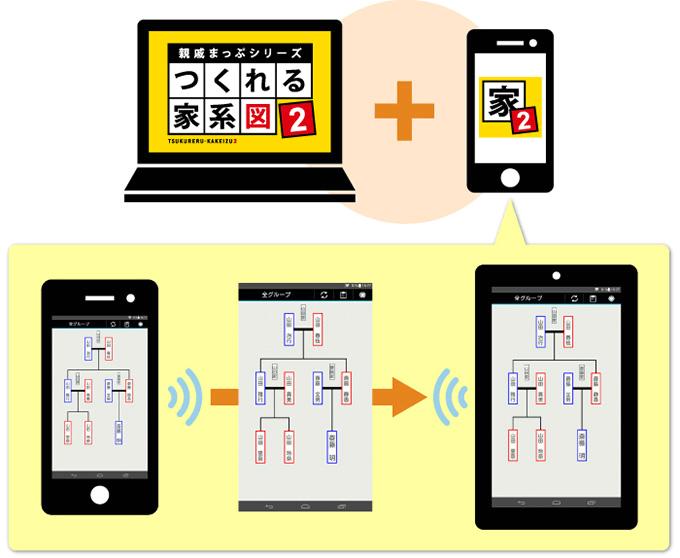 「つくれる家系図2 for Android」との連携が可能