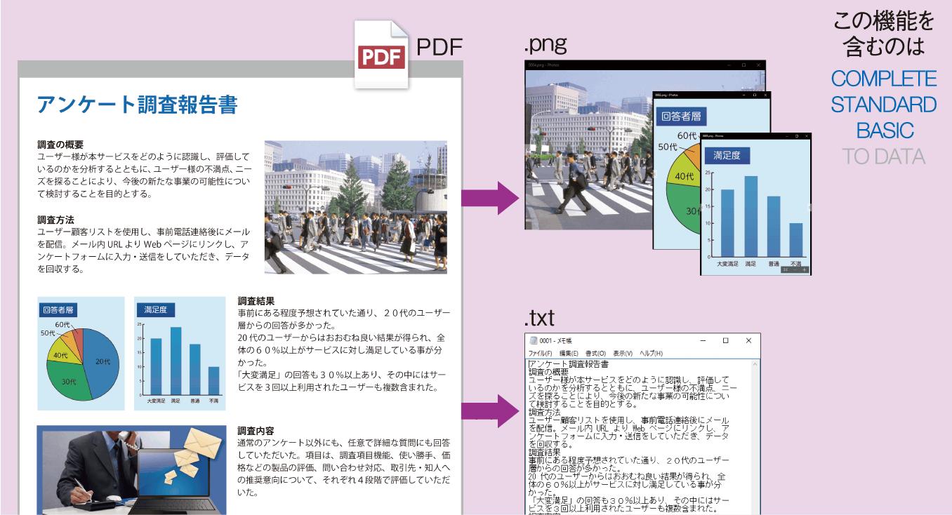 PDFから画像やテキストを抽出しているイメージ