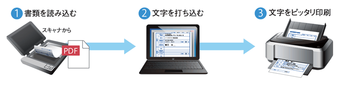 紙書類に、パソコンで文字をぴったり印字